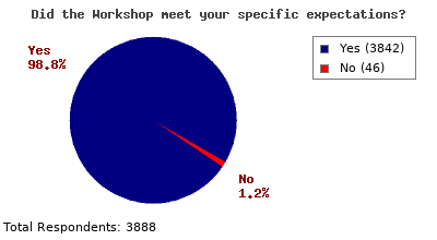 Evaluation results which show the training meets the expectations of almost all attendees