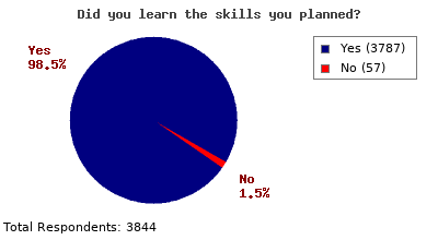 Evaluation results which show the training provides the skills of almost all attendees