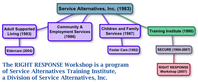 Service Alternatives org chart