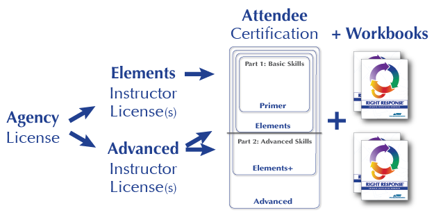 agency_licensing_instructor_certification