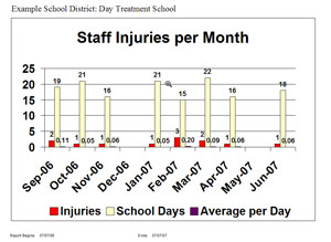 restraint incidents staff injuries graph