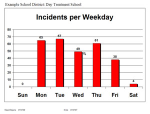 restraint incidents weekday graph
